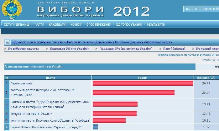 Выборы 2012 в Украине: оппозиция догоняет Партию Регионов